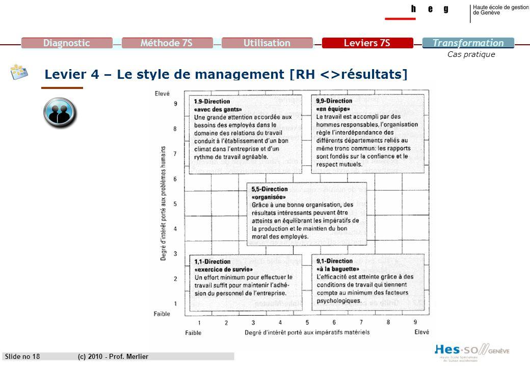 Levier 4 – Le style de management [RH <>résultats]
